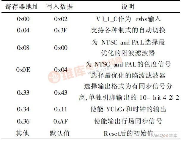 TVP5147的I2C寄存器设置