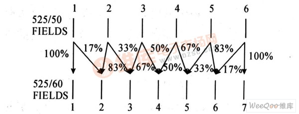 50 Hz转60 Hz的场插值方法