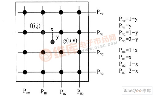 4×4 领域水平垂直相位