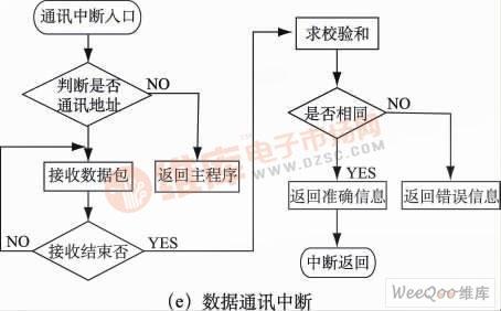 中断服务程序流程图