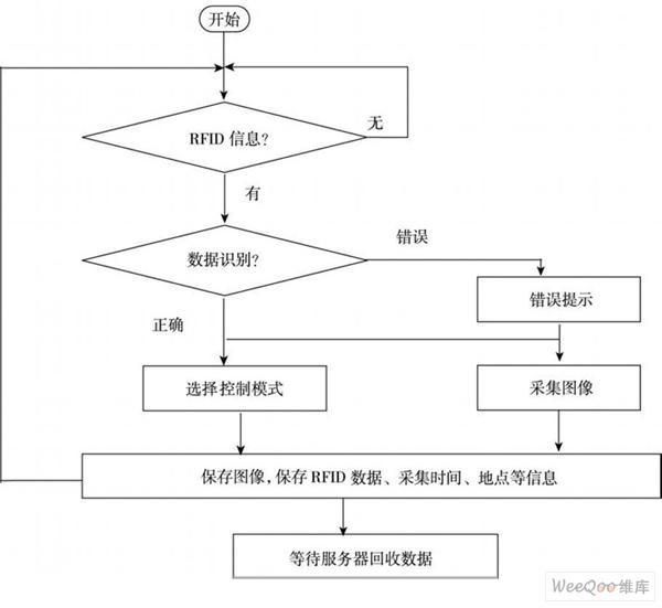 rfid数据采集与处理流程图