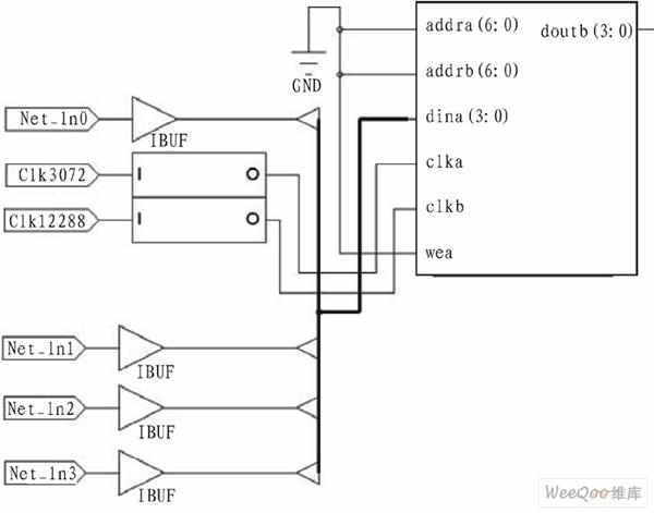 双口RAM的寄存器传输级电路