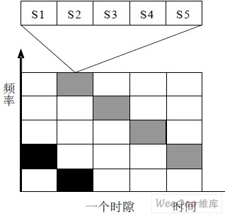 多载波mfsk 数据块结构