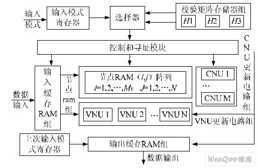 多码率qc-ldpc译码器设计与实现