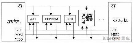 典型系统框图