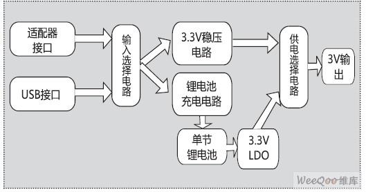 稳压芯片,只需极少的外围元件,使用方便,此稳压芯片最大可输出150mA 电流。电路图如图5 所示。  图5 电池稳压电路   4. 外接电源稳压电路   因电池供电时,经LDO 电路稳压后,输出电流有限,当有外接电源时,稳压方式采用SPX1117-3.3V 稳压器进行稳压,输出电流可达800mA。电路图如图6 所示。  图6 外接电源稳压电路   5.