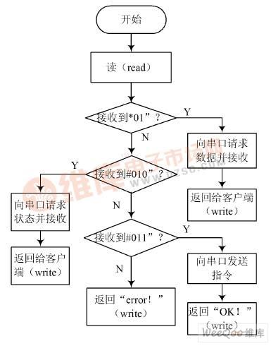 通信过程流程图