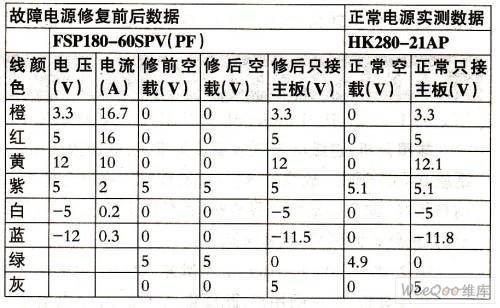 电脑电源标注与检测电压数据