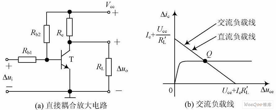 三种耦合方式下放大电路交流负载线的特性