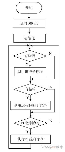 系统主程序流程图