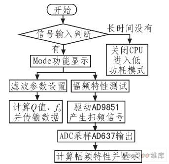 系统设计的软件流程