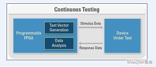 使用FPGA硬件生成测试向量,并对采集数据进行实时连续分析