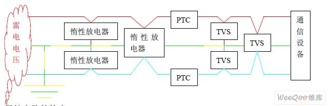 计算机机房雷电防护解决方案
