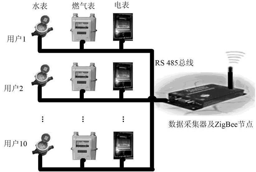 无线传感器网络的远程自动抄表系统设计    (1)采用mesh网状网络结构