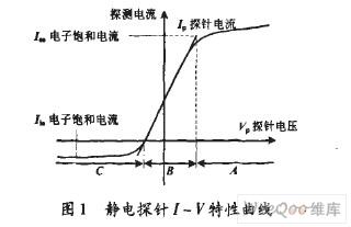 电探针I-V特性曲线