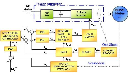 永磁同步电机矢量控制框图