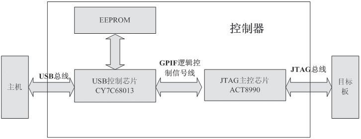 图2 控制器硬件结构   公司生产的EZ-USBFX2芯片CY7C68013是一种USB接口控制芯片,CY7C68013芯片包括一个加强型的8051处理器、一个串口引擎(SIE)、一个USB2.0收发器、8.5kB片上RAM、4kB的FIFO存储器以及一个通用可编程接口(GPIF)。其GPIF可与任何ASIC或DSP进行连接,它还支持现行所有通用总线标准。本系统USB接口芯片既作为数据传输的中介,同时完成和便携式计算机间的控制信息的交换和控制过程的执行。传输模式:在USB协议定义的4种传输模式中,批量传