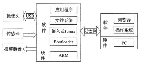嵌入式视频监控系统设计方案