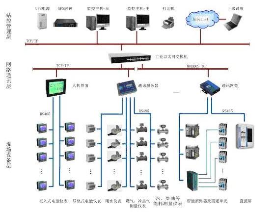 该系统主要采用分层分布式计算机网络结构