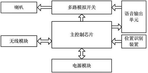 模型人内部结构图  遥控器的系统框图如图2