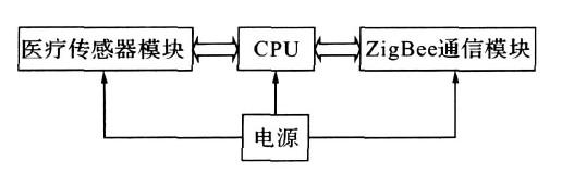 医疗传感器节点框图