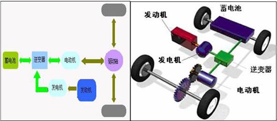 并联式混合动力电动汽车主要由发动机,发电/电动机和蓄电池组等部件