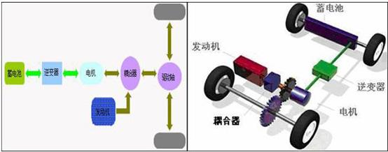 动力源来驱动汽车,并联式原理图 weinview触摸屏在混合高清图片