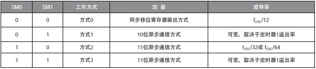 表2 串行口工作方式控制位