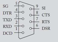 图2 DB-9连接器接口图