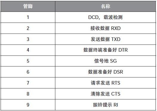 表4 DB-9型接口管脚定义
