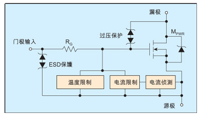 完全自保护MOSFET功率器件