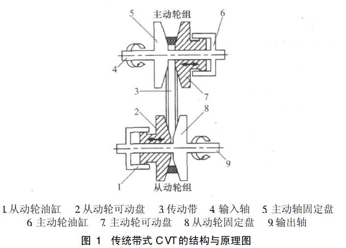回转油缸原理结构图