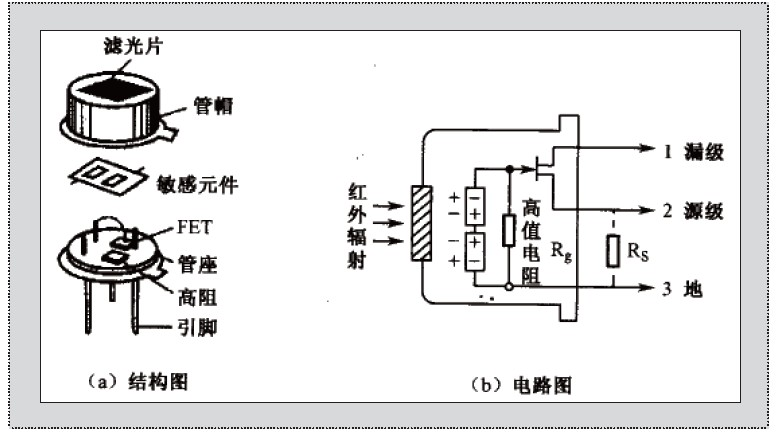 日本最大胆人体性囹d)_图2 热释电人体红外线传感器原理图