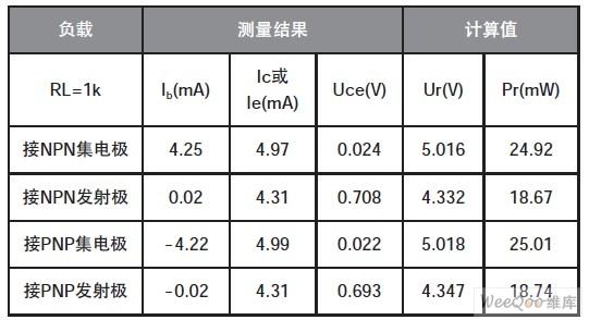 (测试条件Vcc=5.04V)
