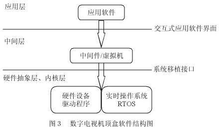 数字电视机顶盒软件结构图