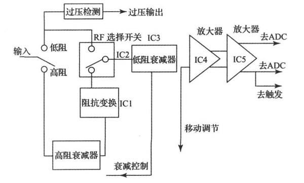 图1 前置放大器   输入信号首先经过50 、1 M 的选择, 当选择50时, 信号经过射频继电器, 直接进入到低阻程控衰减器, 当选择1 M时, 信号经过阻抗变换电路, 由高阻输入转换为低阻输出, 再经过射频双向选择开关进入低阻程控衰减器, 完成增益调节。通过高速运算放大器完成单端信号变差分和电平转换的任务。为后续的ADC 电路提供驱动, 并为触发电路输送高速的触发信号。以5 mV/ div 为基准档, ADC芯片输入满度信号为500 mVp-p, 则要求通道的总增益为22 dB, 由于前置放大器