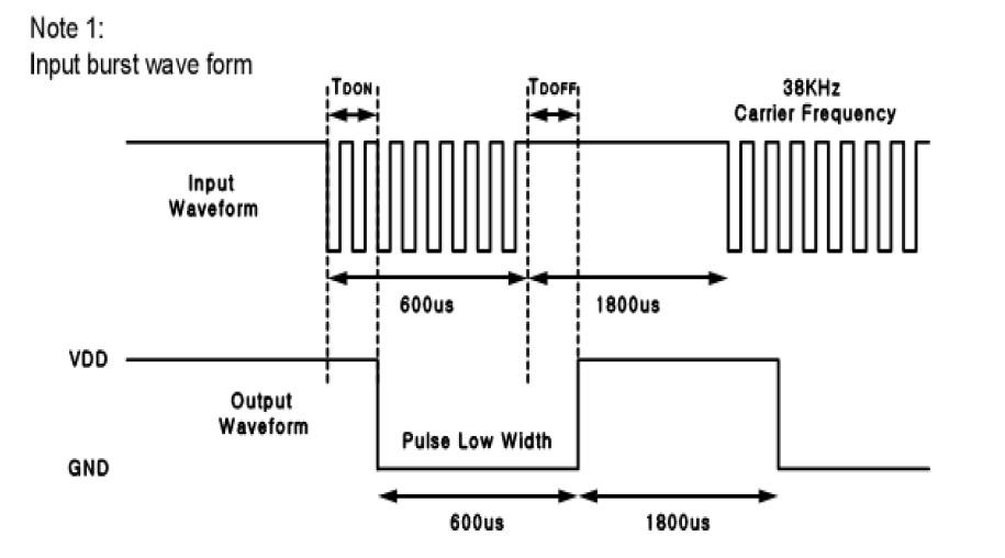 红外线接收头vs1838b-33规格书