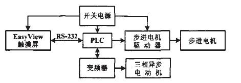 系统配置框图