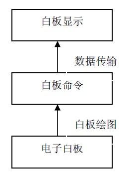 教学用电子白板系统设计方案