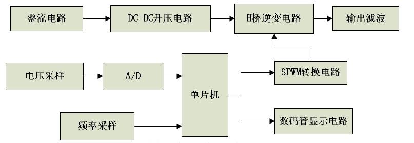 图3 系统总体设计框图