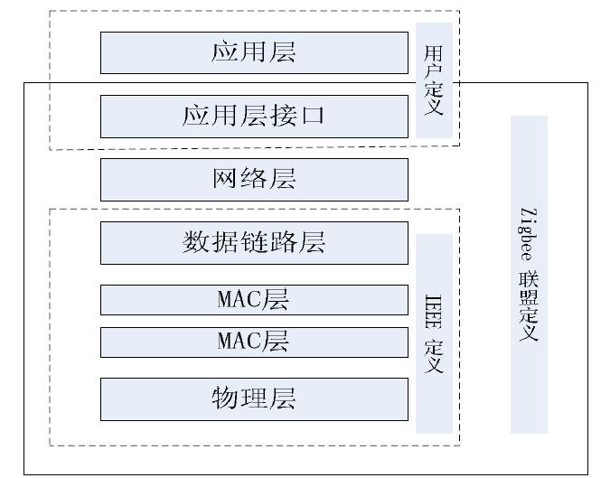 图2 协议框架结构 技术资料出处:shequay2 该文章仅供学习参考使用,版权归作者所有。 因本网站内容较多,未能及时联系上的作者,请按本网站显示的方式与我们联系。
