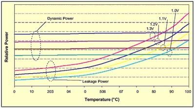电压和温度对功耗的影响