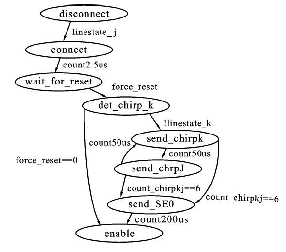 一种嵌入式USB2.0步骤控制器IP核的计分与设加权研究法的具体主机图片