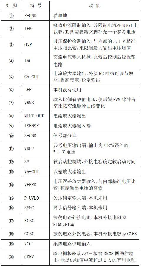 表1 L4981A 的引脚功能