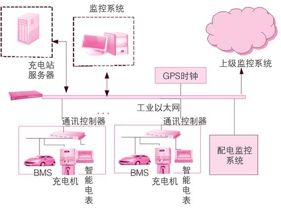 图1 充电站监控系统结构图   整个监控系统采用工业以太网连接,充电机、bms(电池管理系统)和智能电表由通讯控制器经协议转换后接入以太网并与上位机进行通讯,配电监控系统同样由以太网与监控系统通信,这些部分采用c/s结构;上级监控系统通过以太网与本地监控系统通信,该部分采用b/s结构;服务器负责存储充电站内的各种数据信息,gps时钟提供本地时钟校准功能。监控系统能通过工业以太网实现各种类型充电机的接入,对充电机和电池管理系统进行监控。此外,本地监控系统可以通过以太网与多个上级监控系统进行通信,实现分级和