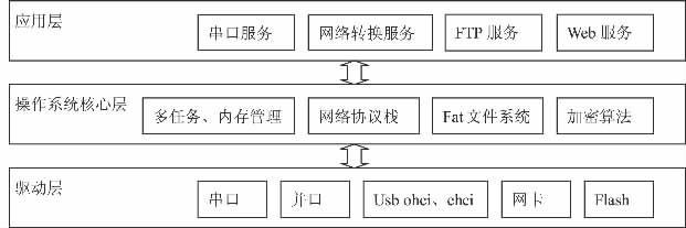 图2 软件系统架构图