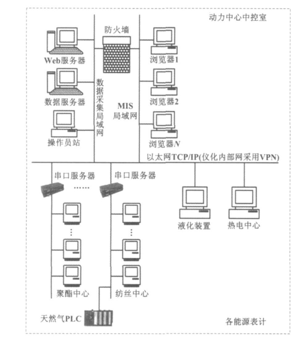 计量信息管理系统网络拓扑结构图