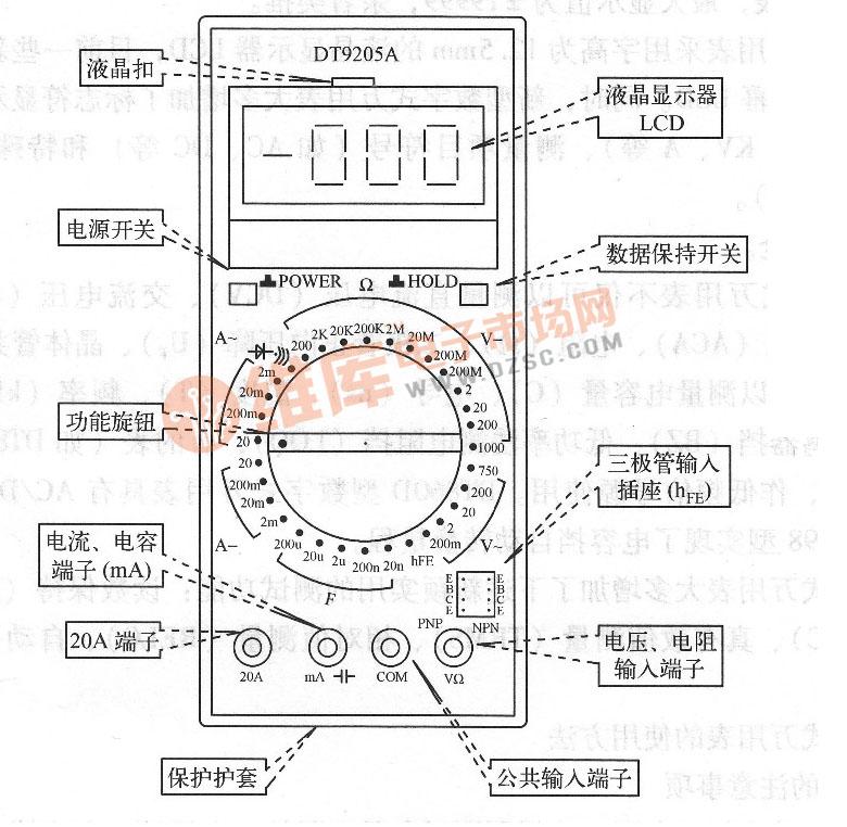 图1 DT9205A型数字式万用表表盘   测量直流电压。将电源开关POWER按下;然后将量程选择开关拨到DCV区域内合适的量程挡;红表笔插入插孔,黑表笔插入COM插孔;这时即可以并联方式进行直流电压的测量,可读出显示值,红表笔所接的极性将同时显示于液晶显示屏上。   测量交流电压。将电源开关POWER按下;然后将量程选择开关拨到ACV区域内合适的量程挡;表笔接法和测量方法同上,但无极性显示。   测量直流电流。将电源开关POWER按下,然后将功能量程选择开关拨到DCA区域内