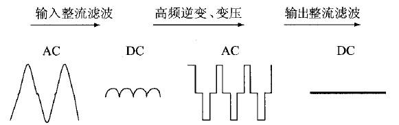 图3 功军主回路的电压波形变化