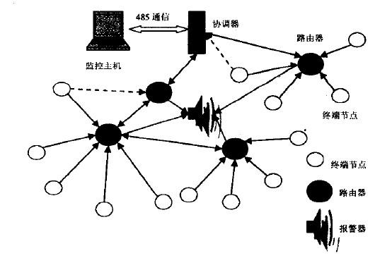 基于zigbee的无线气体监测系统的设计方案